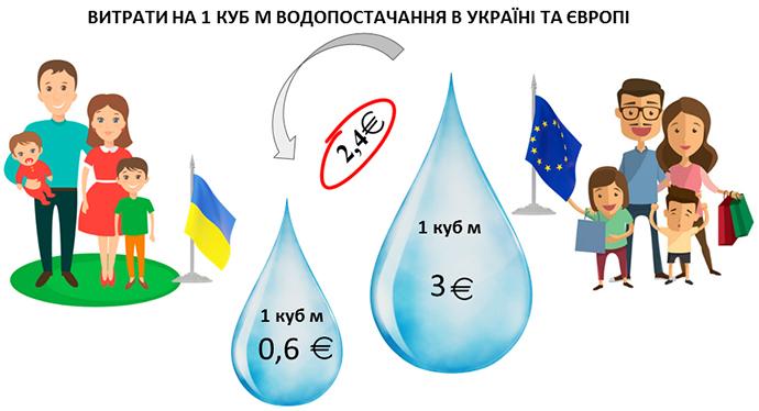 """Порівняння витрат 1 м.куб водопостачання в Україні та Європі (КП """"Дрогобичводоканал"""")"""